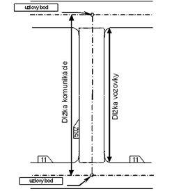 Dĺžka CK a vozovky