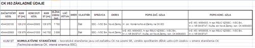 Pasportizačné údaje - tabuľka