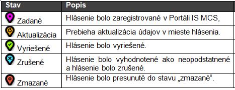 Mapové hlásenia - stavy
