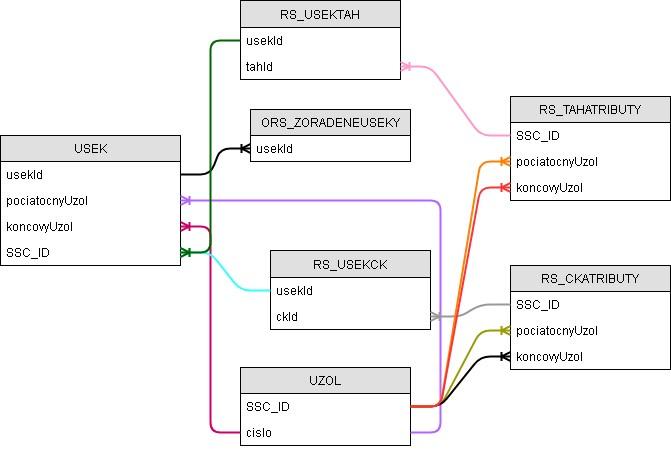 Relačný model dátových entít v MCS