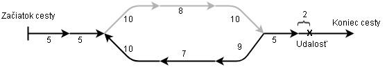 Výpočet ofsetu kumulatívneho staničenia pre smer 2