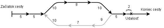 Výpočet ofsetu kumulatívneho staničenia udalosti v smere 1.