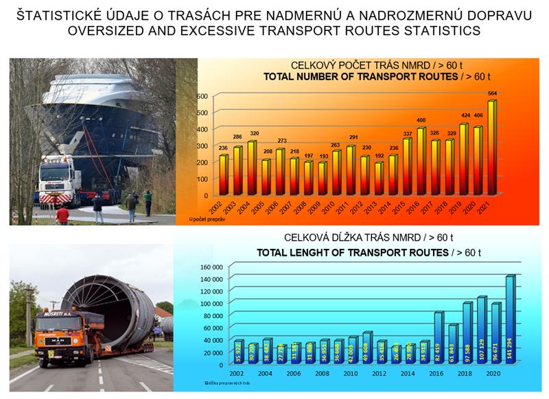 Nadmerné a nadrozmerné prepravy - štatistika