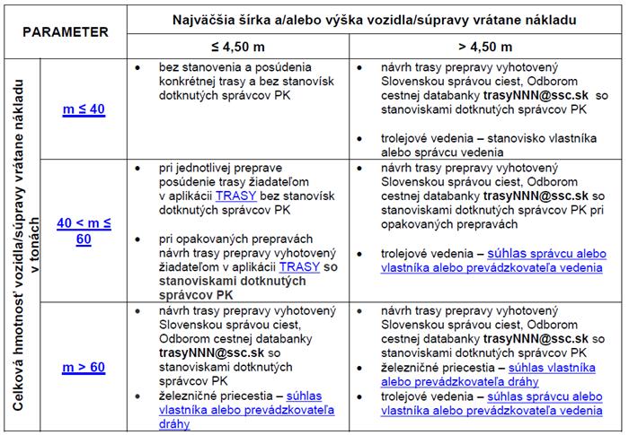 Trasy NNN - Delenie podľa hmotnostných a rozmerových parametrov