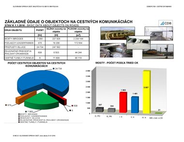 Mosty - štatistika